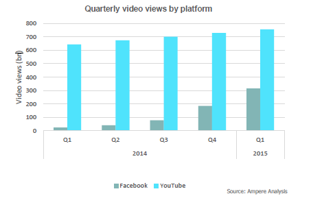 Facebook Youtube Comparison Graph