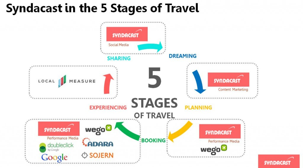 Syndacast 5 stages of travel